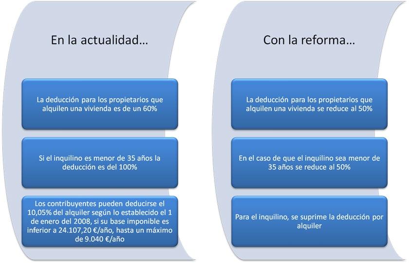 comparacionreforma