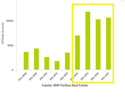 mercado inmobiliario España millones de euros